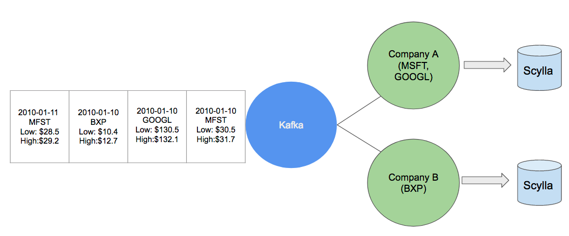 Kafka and scylla diagram
