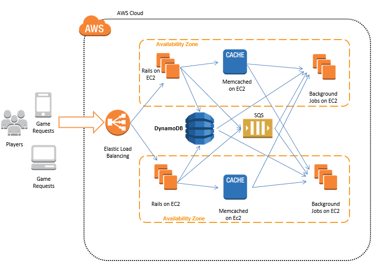 Diagram showing a basic Amazon DynamoDB architecture for delivering a online gaming experience