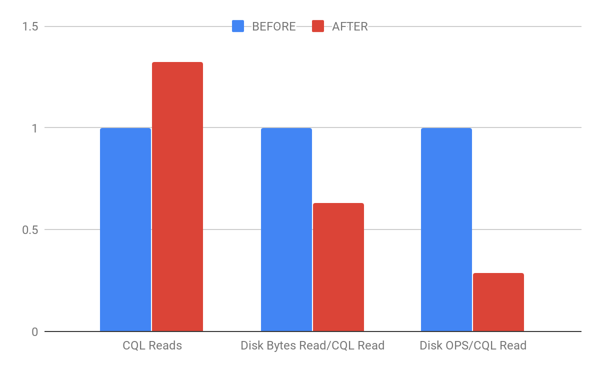 Figure 6: Chart for comparing normalized results for BEFORE (stateless scans) and AFTER (stateful scans).
