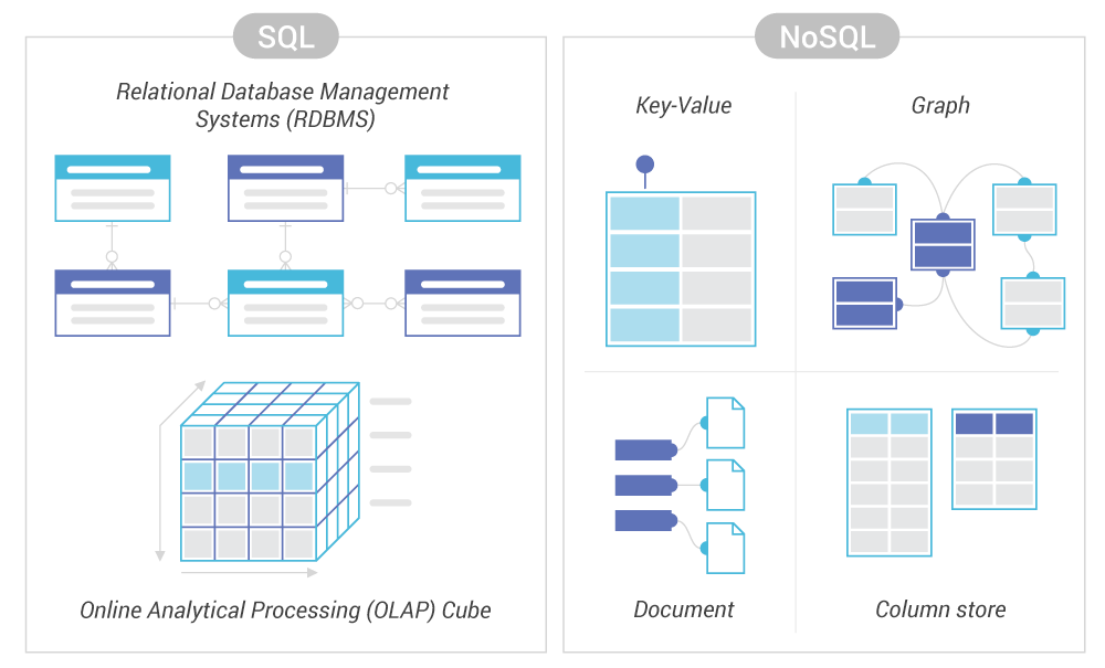 Diagram depicting the key differences between SQL Database and NoSQL Databases.