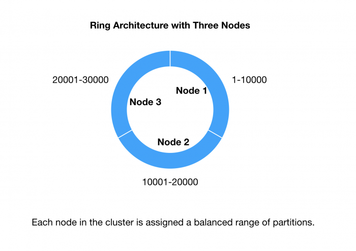 cassandra cluster ring architecture three node diagram